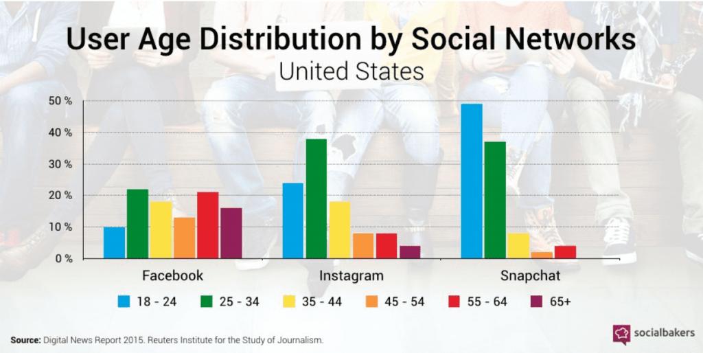Tỷ lệ phân bổ người dùng mạng xã hội tại Hoa Kỳ