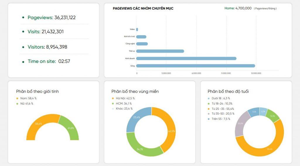 Thông tin Traffic báo CafeBiz 2020